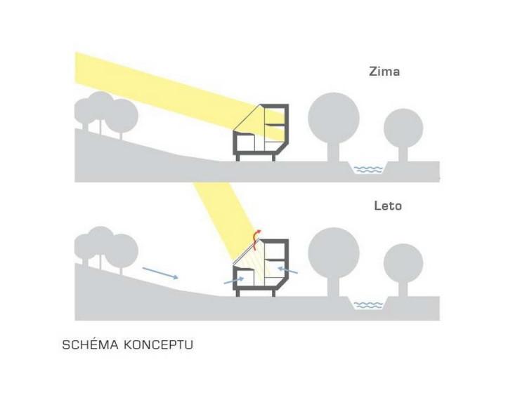 Концепция дома по освещению и теплообмену зимой и летом © Oximoron